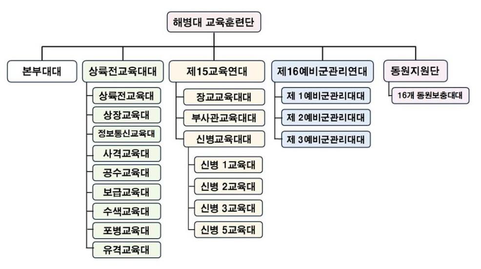 해병대 교육훈련단 편성.jpg