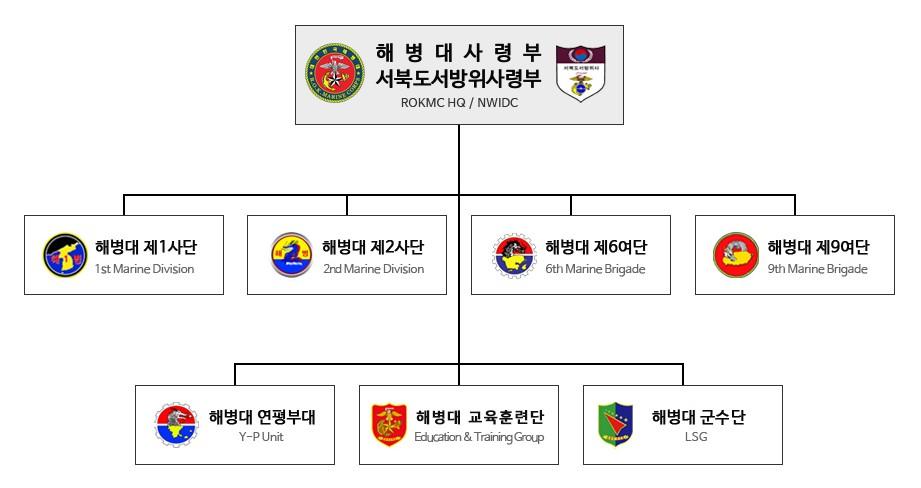 대한민국 해병대 조직.jpg