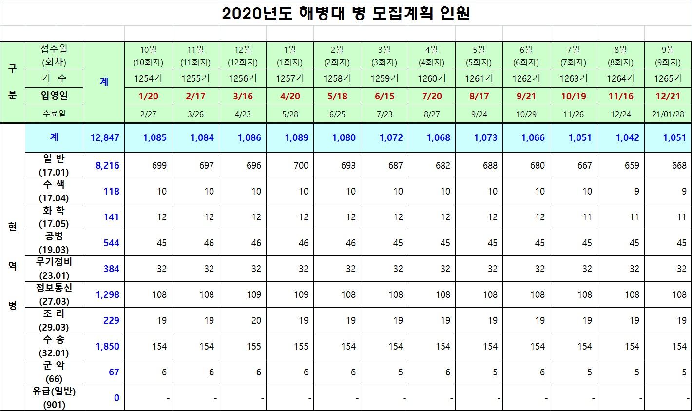 사본 -2020년도 해병대 병 모집계획.jpg
