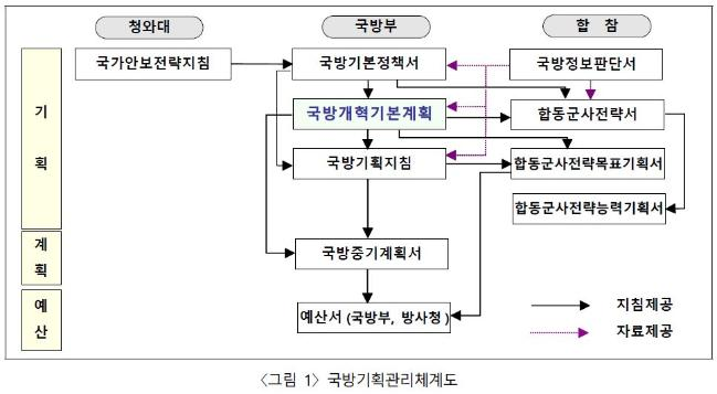 지속 가능한 국방개혁을 위한 진단과 과제 2.jpg